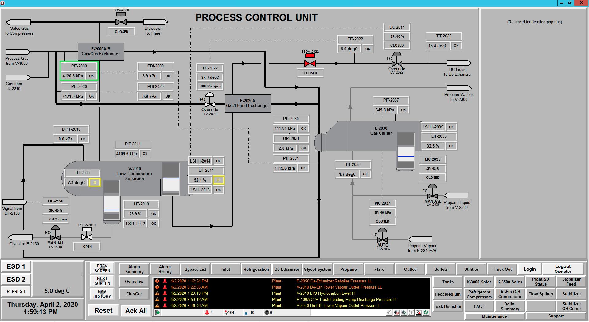 Process Control Unit